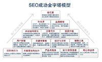 网站外链和内容哪个对baidu排名影响更大