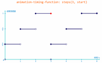 CSS3 timing-function: steps() 详解